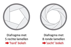 Verschil in vorm lamellen diafragma ©EOSzine