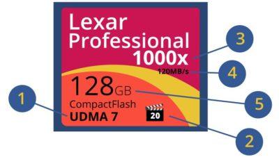 Genummerde onderdelen van een CompactFlash geheugenkaart