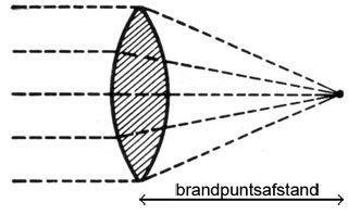 Grafische weergave brandpuntsafstand