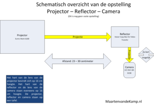 Schema opstelling projector reflector camera