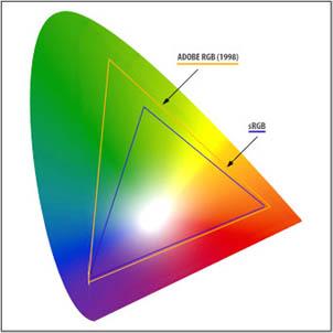 Adobe RGB (geel) en RGB (blauw)